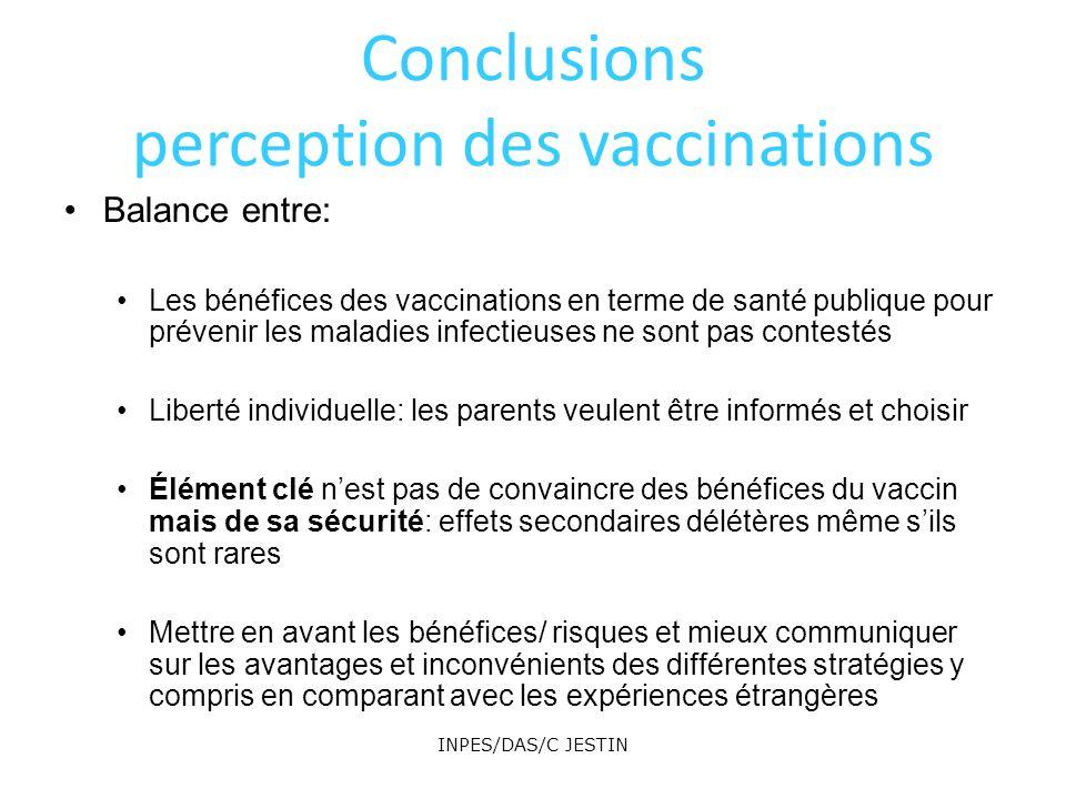 INPES/DAS/C JESTIN 215 Conclusions perception des vaccinations Balance entre: Les bénéfices des vaccinations en terme de santé publique pour prévenir les maladies infectieuses ne sont pas contestés Liberté individuelle: les parents veulent être informés et choisir Élément clé nest pas de convaincre des bénéfices du vaccin mais de sa sécurité: effets secondaires délétères même sils sont rares Mettre en avant les bénéfices/ risques et mieux communiquer sur les avantages et inconvénients des différentes stratégies y compris en comparant avec les expériences étrangères
