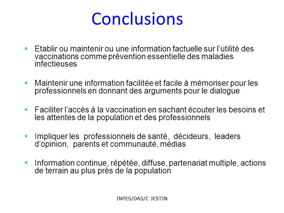 INPES/DAS/C JESTIN 216 INPES/DAS/C JESTIN 216 Conclusions Etablir ou maintenir ou une information factuelle sur lutilité des vaccinations comme préven