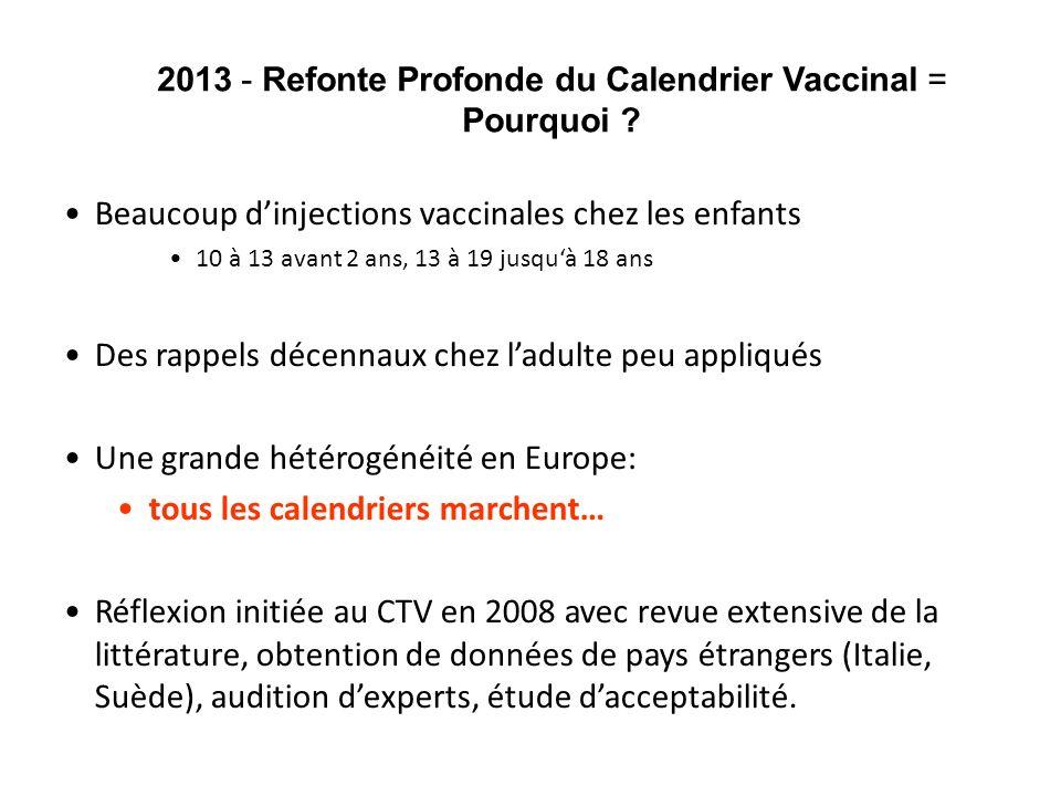 2013 - Refonte Profonde du Calendrier Vaccinal = Pourquoi ? Beaucoup dinjections vaccinales chez les enfants 10 à 13 avant 2 ans, 13 à 19 jusquà 18 an