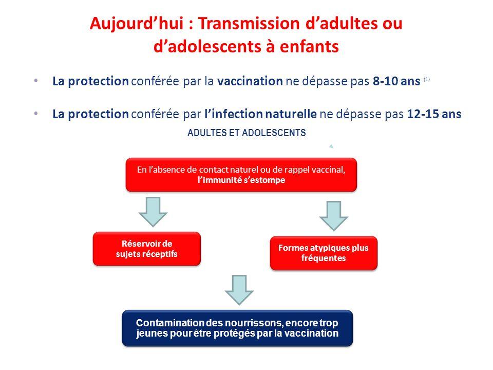 Aujourdhui : Transmission dadultes ou dadolescents à enfants ADULTES ET ADOLESCENTS En labsence de contact naturel ou de rappel vaccinal, limmunité se