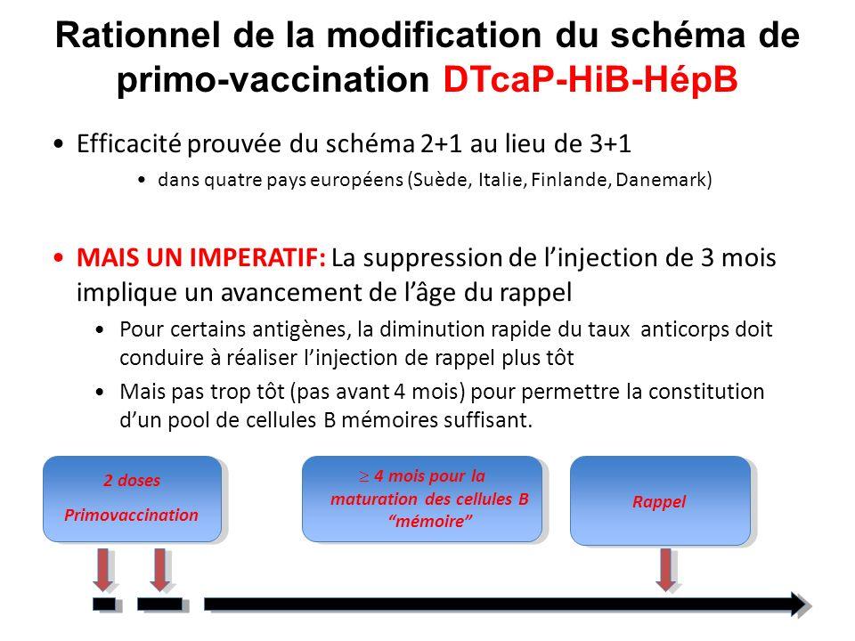 Rationnel de la modification du schéma de primo-vaccination DTcaP-HiB-HépB Efficacité prouvée du schéma 2+1 au lieu de 3+1 dans quatre pays européens