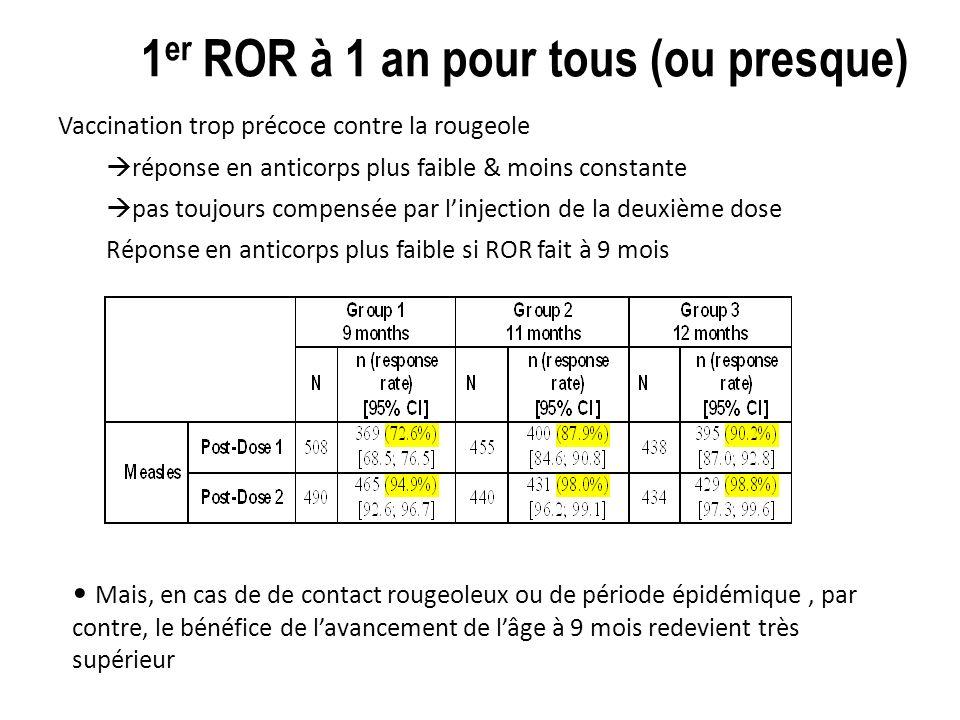 1 er ROR à 1 an pour tous (ou presque) Vaccination trop précoce contre la rougeole réponse en anticorps plus faible & moins constante pas toujours compensée par linjection de la deuxième dose Réponse en anticorps plus faible si ROR fait à 9 mois Mais, en cas de de contact rougeoleux ou de période épidémique, par contre, le bénéfice de lavancement de lâge à 9 mois redevient très supérieur