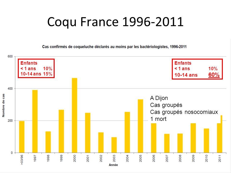 Coqu France 1996-2011 Enfants < 1 ans10% 10-14 ans15% Enfants < 1 ans10% 10-14 ans 60% A Dijon Cas groupés Cas groupés nosocomiaux 1 mort