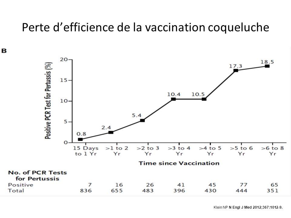 Perte defficience de la vaccination coqueluche Klein NP N Engl J Med 2012;367:1012-9.