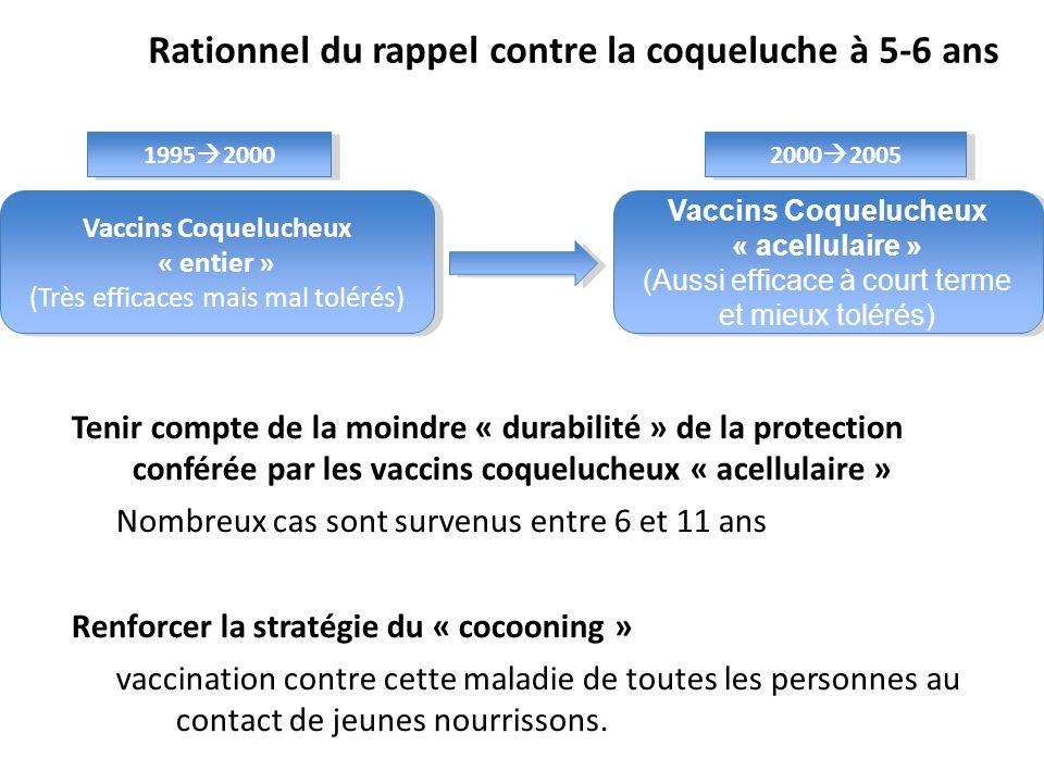 Rationnel du rappel contre la coqueluche à 5-6 ans Tenir compte de la moindre « durabilité » de la protection conférée par les vaccins coquelucheux «