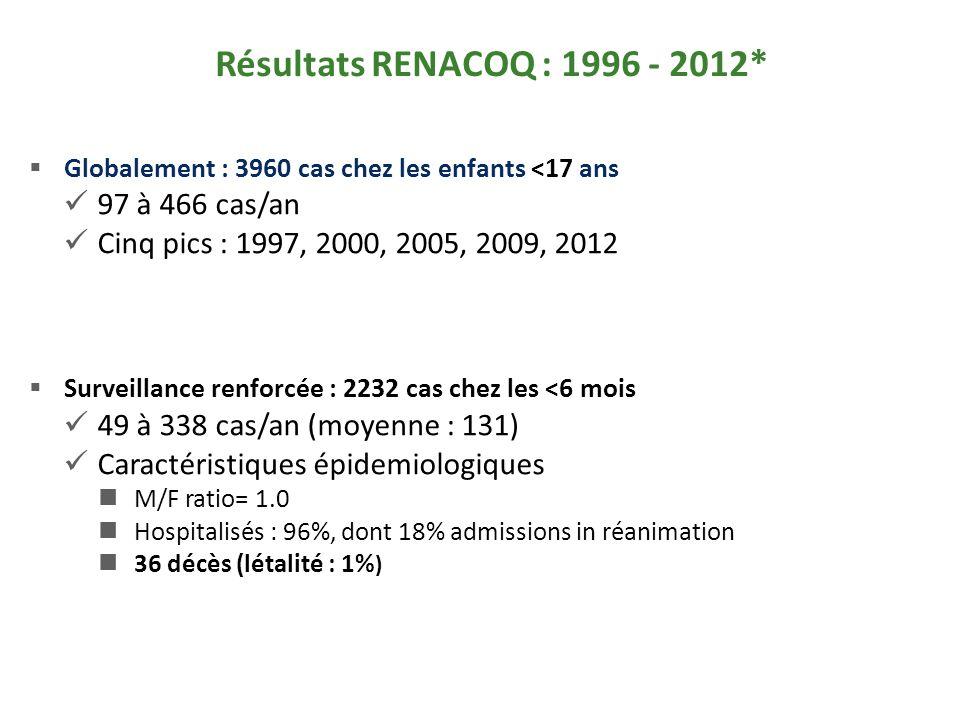 Résultats RENACOQ : 1996 - 2012* Globalement : 3960 cas chez les enfants <17 ans 97 à 466 cas/an Cinq pics : 1997, 2000, 2005, 2009, 2012 Surveillance renforcée : 2232 cas chez les <6 mois 49 à 338 cas/an (moyenne : 131) Caractéristiques épidemiologiques M/F ratio= 1.0 Hospitalisés : 96%, dont 18% admissions in réanimation 36 décès (létalité : 1% )