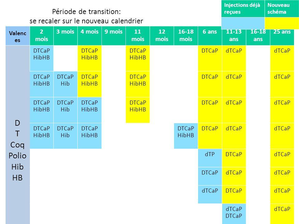 Période de transition: se recaler sur le nouveau calendrier Valenc es 2 mois 3 mois4 mois9 mois11 mois 12 mois 16-18 mois 6 ans11-13 ans 16-18 ans 25 ans D T Coq Polio Hib HB DTCaP HibHB DTCaPdTCaP DTCaP HibHB DTCaP Hib DTCaP HibHB DTCaPdTCaP DTCaP HibHB DTCaP Hib DTCaP HibHB DTCaPdTCaP DTCaP HibHB DTCaP Hib DTCaP HibHB DTCaPdTCaP dTPDTCaPdTCaP DTCaPdTCaP DTCaPdTCaP dTCaP DTCaP dTCaP dTP DTCaP dTCaP ROR Injections déjà reçues Nouveau schéma
