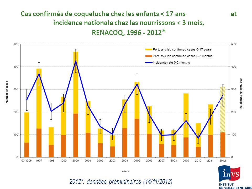 Cas confirmés de coqueluche chez les enfants < 17 ans et incidence nationale chez les nourrissons < 3 mois, RENACOQ, 1996 - 2012 * 2012*: données prém