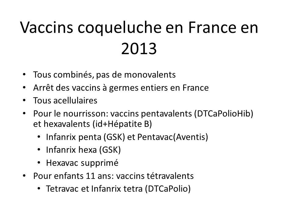 Vaccins coqueluche en France en 2013 Tous combinés, pas de monovalents Arrêt des vaccins à germes entiers en France Tous acellulaires Pour le nourrisson: vaccins pentavalents (DTCaPolioHib) et hexavalents (id+Hépatite B) Infanrix penta (GSK) et Pentavac(Aventis) Infanrix hexa (GSK) Hexavac supprimé Pour enfants 11 ans: vaccins tétravalents Tetravac et Infanrix tetra (DTCaPolio)