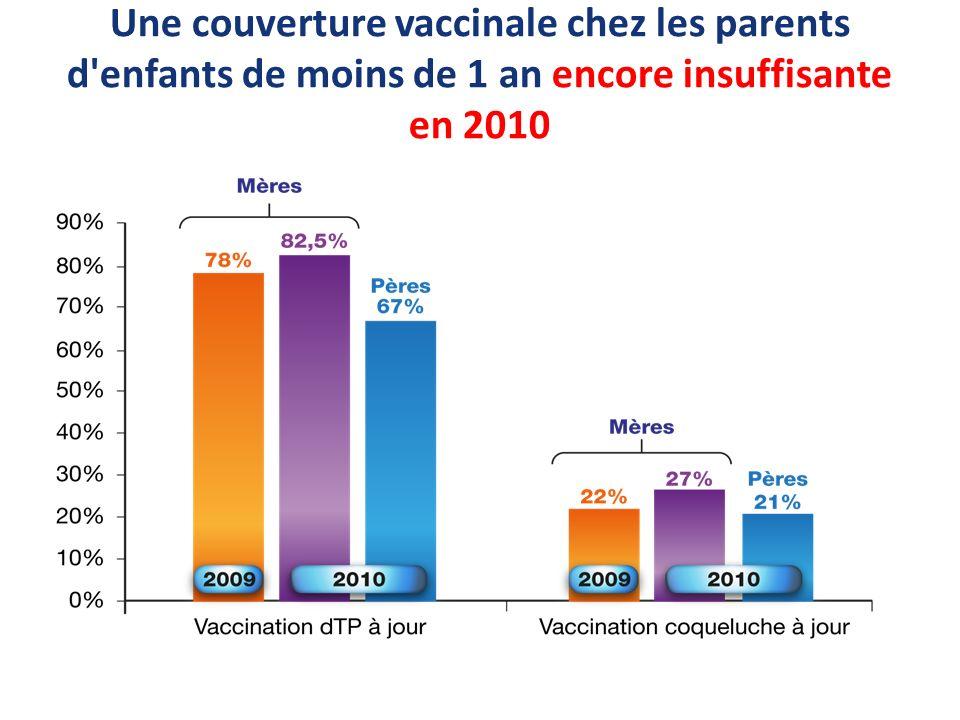 Une couverture vaccinale chez les parents d enfants de moins de 1 an encore insuffisante en 2010