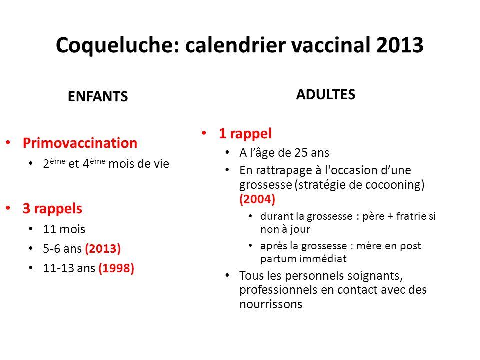 Coqueluche: calendrier vaccinal 2013 ENFANTS Primovaccination 2 ème et 4 ème mois de vie 3 rappels 11 mois 5-6 ans (2013) 11-13 ans (1998) ADULTES 1 rappel A lâge de 25 ans En rattrapage à l occasion dune grossesse (stratégie de cocooning) (2004) durant la grossesse : père + fratrie si non à jour après la grossesse : mère en post partum immédiat Tous les personnels soignants, professionnels en contact avec des nourrissons