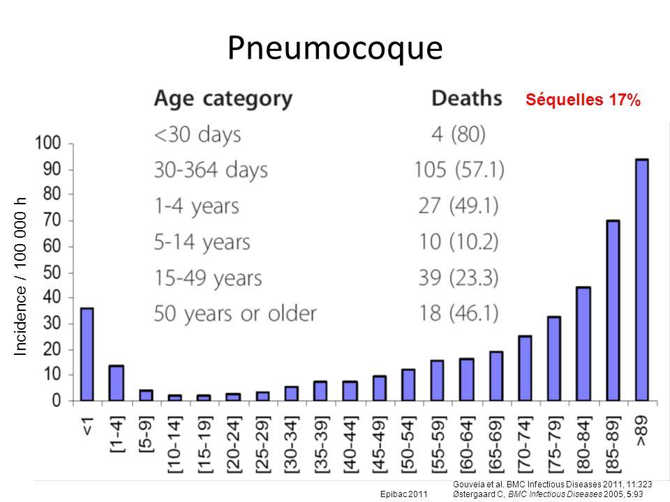 Pneumocoque Gouveia et al. BMC Infectious Diseases 2011, 11:323 Østergaard C, BMC Infectious Diseases 2005, 5:93 Epibac 2011 Incidence / 100 000 h Séq