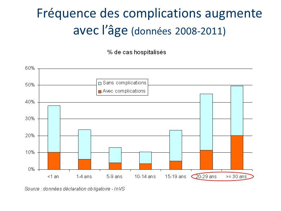 Fréquence des complications augmente avec lâge (données 2008-2011)