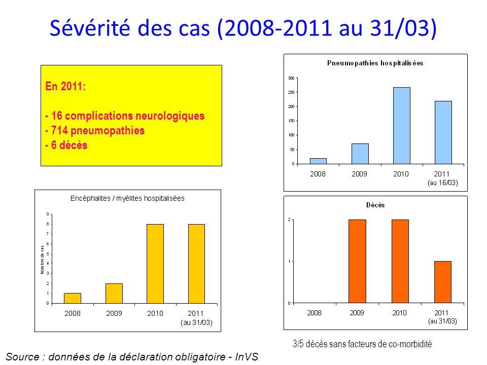 Sévérité des cas (2008-2011 au 31/03) Source : données de la déclaration obligatoire - InVS 3/5 décès sans facteurs de co-morbidité En 2011: - 16 complications neurologiques - 714 pneumopathies - 6 décès