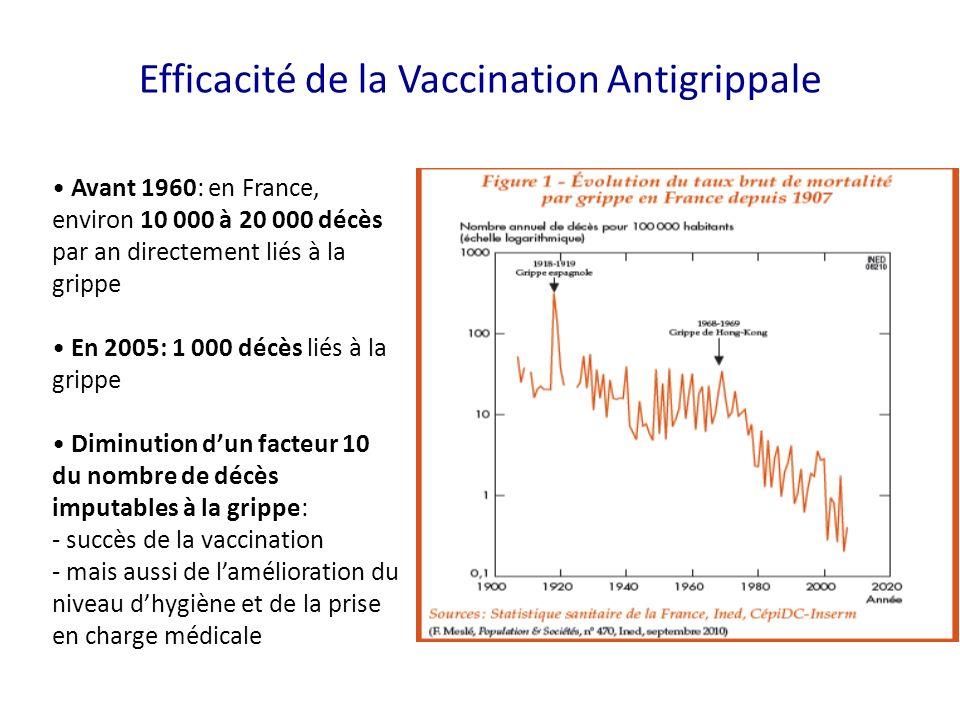 Efficacité de la Vaccination Antigrippale Avant 1960: en France, environ 10 000 à 20 000 décès par an directement liés à la grippe En 2005: 1 000 décès liés à la grippe Diminution dun facteur 10 du nombre de décès imputables à la grippe: - succès de la vaccination - mais aussi de lamélioration du niveau dhygiène et de la prise en charge médicale