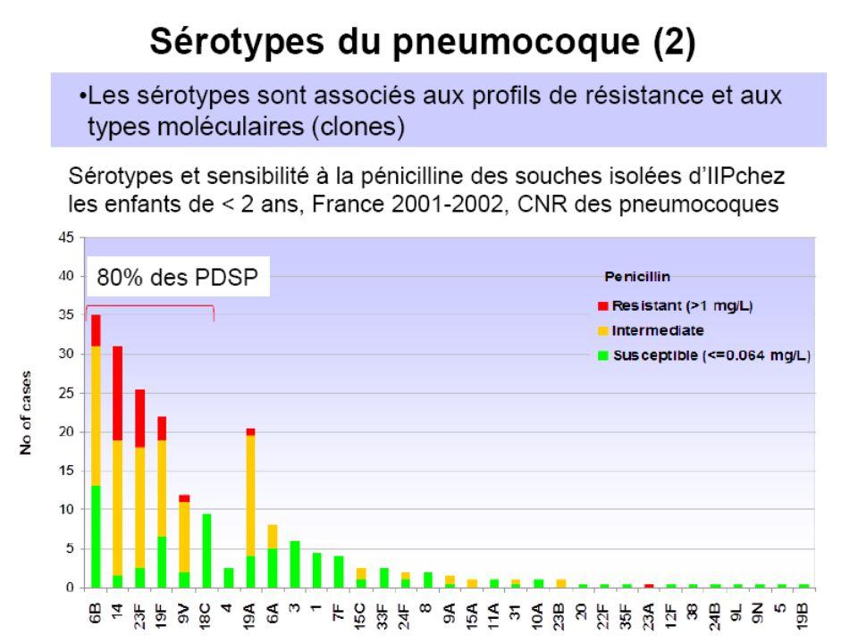 Incidence des infections invasives à méningocoque 2001-2010 BEH 45-46/2011