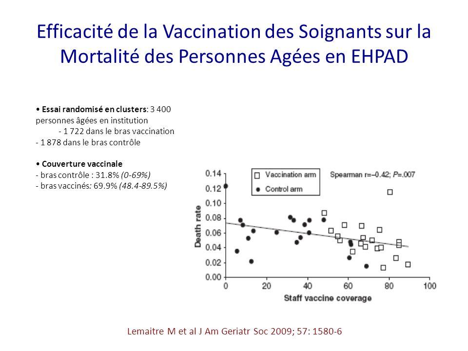 Efficacité de la Vaccination des Soignants sur la Mortalité des Personnes Agées en EHPAD Lemaitre M et al J Am Geriatr Soc 2009; 57: 1580-6 Essai randomisé en clusters: 3 400 personnes âgées en institution - 1 722 dans le bras vaccination - 1 878 dans le bras contrôle Couverture vaccinale - bras contrôle : 31.8% (0-69%) - bras vaccinés: 69.9% (48.4-89.5%)