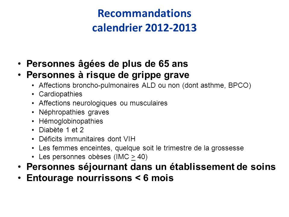 Recommandations calendrier 2012-2013 Personnes âgées de plus de 65 ans Personnes à risque de grippe grave Affections broncho-pulmonaires ALD ou non (dont asthme, BPCO) Cardiopathies Affections neurologiques ou musculaires Néphropathies graves Hémoglobinopathies Diabète 1 et 2 Déficits immunitaires dont VIH Les femmes enceintes, quelque soit le trimestre de la grossesse Les personnes obèses (IMC > 40) Personnes séjournant dans un établissement de soins Entourage nourrissons < 6 mois