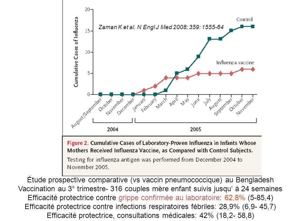 Zaman K et al. N Engl J Med 2008; 359: 1555-64 Étude prospective comparative (vs vaccin pneumococcique) au Bengladesh Vaccination au 3° trimestre- 316