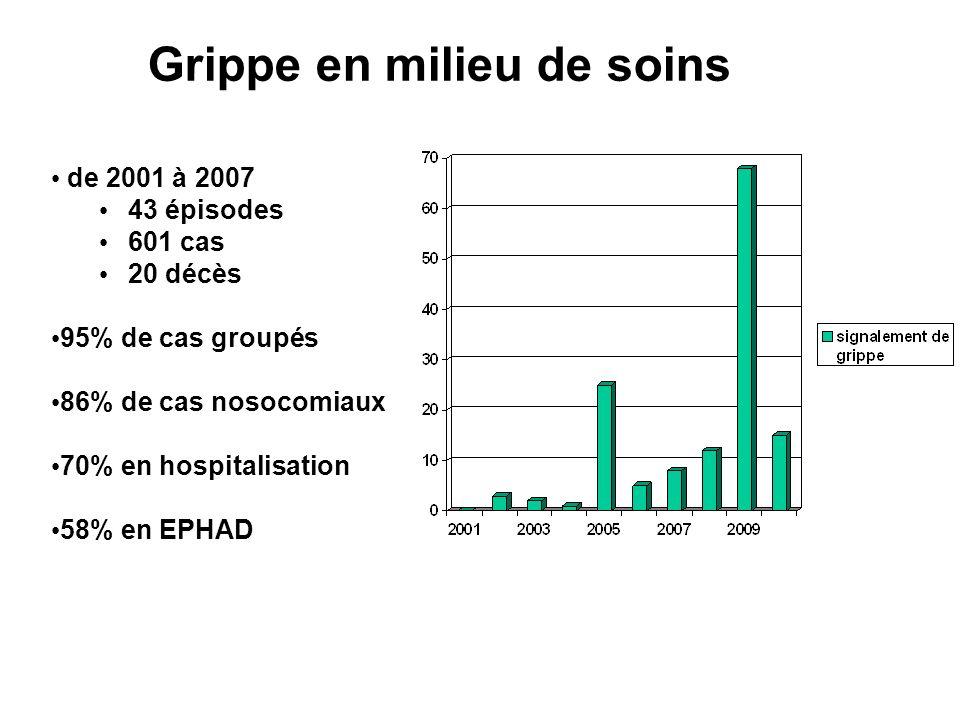 de 2001 à 2007 43 épisodes 601 cas 20 décès 95% de cas groupés 86% de cas nosocomiaux 70% en hospitalisation 58% en EPHAD Grippe en milieu de soins