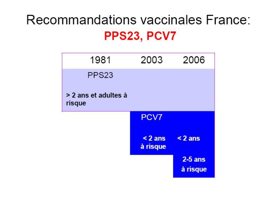 Efficacité chez le nourrisson et l enfant 3630 nourrissons de 2 mois (Finlande, Italie, Autriche, Allemagne, Rep tchèque) 2 sous-études – Immunogénicité (en ouvert) = 2627 sujets 4CMenB+vaccinations de routine/vaccinations de routine – Tolérance (en aveugle) = 1003 sujets 4CMenB+vaccinations de routine/MenC+vaccinations de routine Shéma vaccinal – Primovaccination en 3 doses (2 – 4 – 6 mois) – Rappel à un an Vesikari T et al : Lancet 2013, 381 : 825-835