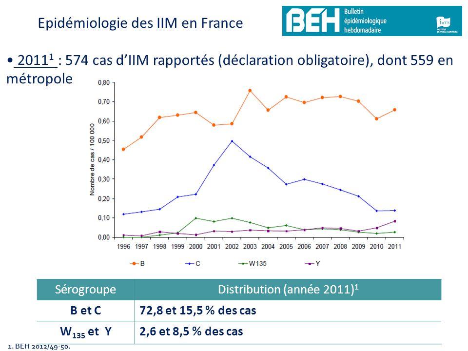 2011 1 : 574 cas dIIM rapportés (déclaration obligatoire), dont 559 en métropole 1. BEH 2012/49-50. Epidémiologie des IIM en France SérogroupeDistribu