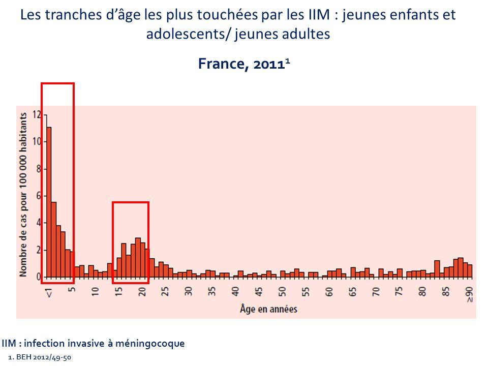Les tranches dâge les plus touchées par les IIM : jeunes enfants et adolescents/ jeunes adultes 1. BEH 2012/49-50 France, 2011 1 IIM : infection invas