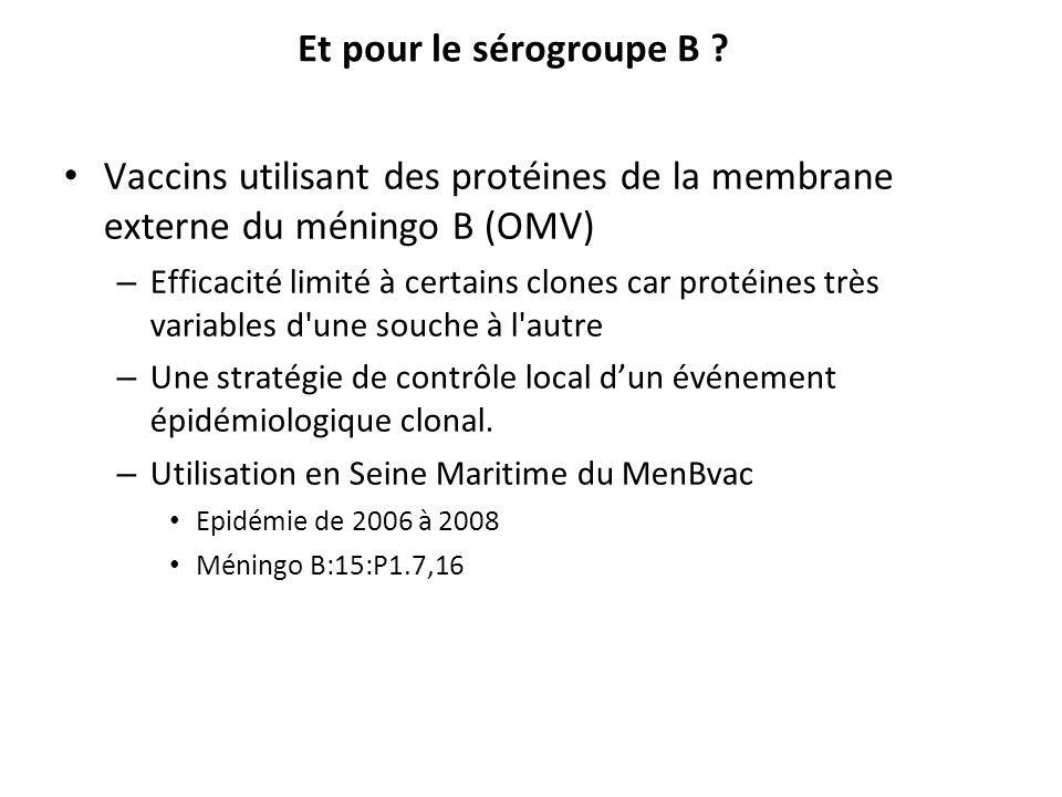 Et pour le sérogroupe B ? Vaccins utilisant des protéines de la membrane externe du méningo B (OMV) – Efficacité limité à certains clones car protéine
