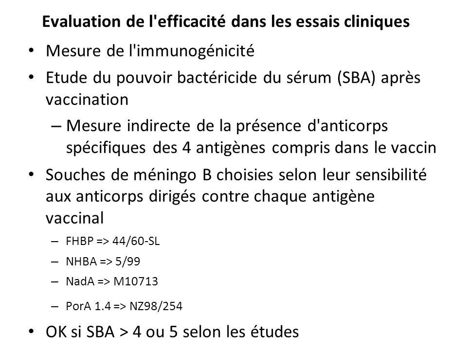 Evaluation de l efficacité dans les essais cliniques Mesure de l immunogénicité Etude du pouvoir bactéricide du sérum (SBA) après vaccination – Mesure indirecte de la présence d anticorps spécifiques des 4 antigènes compris dans le vaccin Souches de méningo B choisies selon leur sensibilité aux anticorps dirigés contre chaque antigène vaccinal – FHBP => 44/60-SL – NHBA => 5/99 – NadA => M10713 – PorA 1.4 => NZ98/254 OK si SBA > 4 ou 5 selon les études