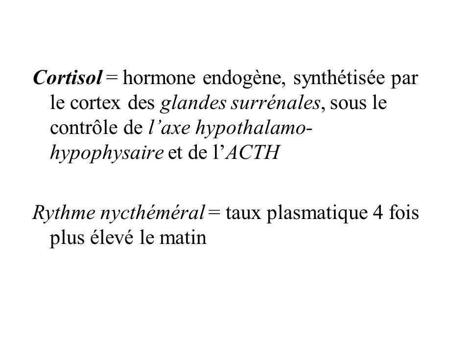Cortisol = hormone endogène, synthétisée par le cortex des glandes surrénales, sous le contrôle de laxe hypothalamo- hypophysaire et de lACTH Rythme nycthéméral = taux plasmatique 4 fois plus élevé le matin