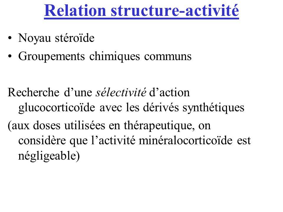 Relation structure-activité Noyau stéroïde Groupements chimiques communs Recherche dune sélectivité daction glucocorticoïde avec les dérivés synthétiques (aux doses utilisées en thérapeutique, on considère que lactivité minéralocorticoïde est négligeable)