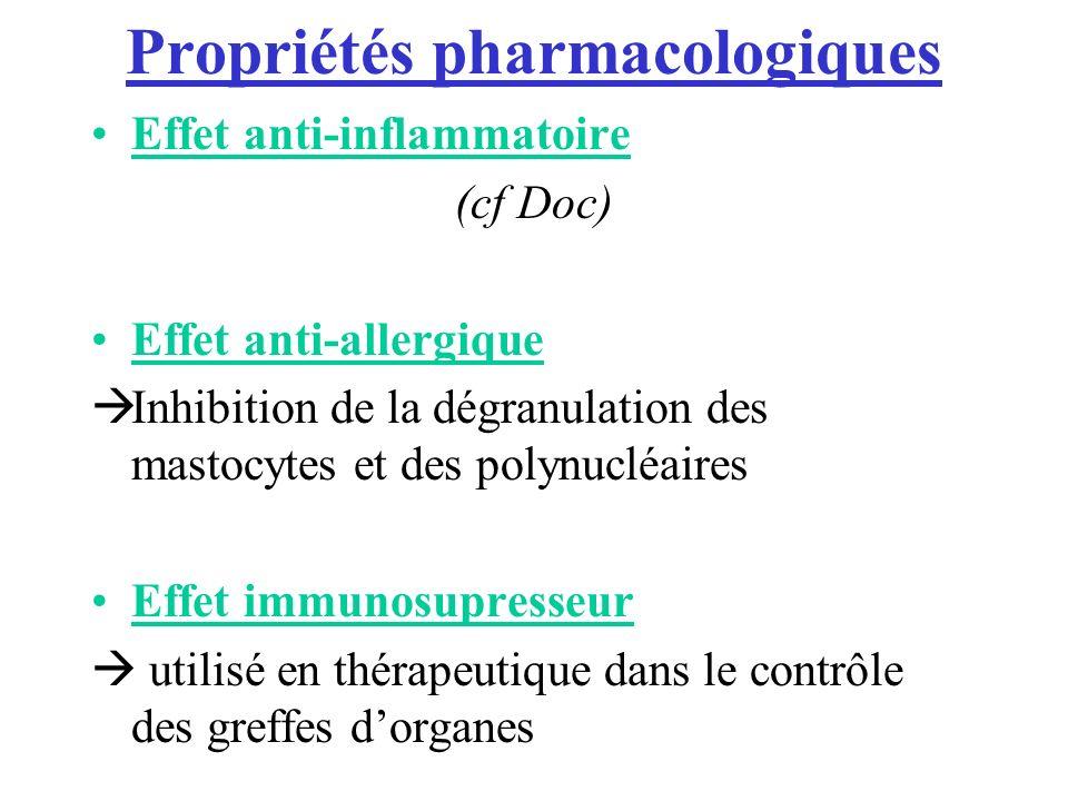 Propriétés pharmacologiques Effet anti-inflammatoire (cf Doc) Effet anti-allergique Inhibition de la dégranulation des mastocytes et des polynucléaires Effet immunosupresseur utilisé en thérapeutique dans le contrôle des greffes dorganes