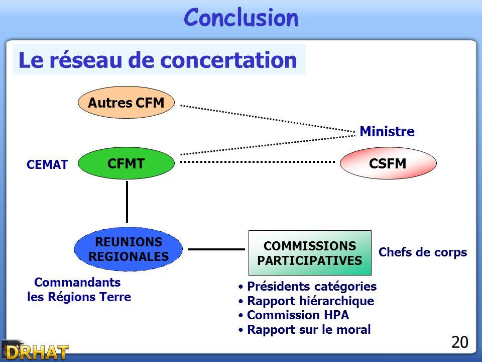 Conclusion Le réseau de concertation CSFMCFMT REUNIONS REGIONALES COMMISSIONS PARTICIPATIVES Présidents catégories Rapport hiérarchique Commission HPA