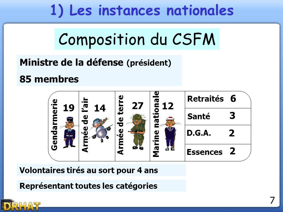1) Les instances nationales Composition du CSFM Ministre de la défense (président) 85 membres 19 Gendarmerie 14 Armée de lair 27 Armée de terre 12 Mar