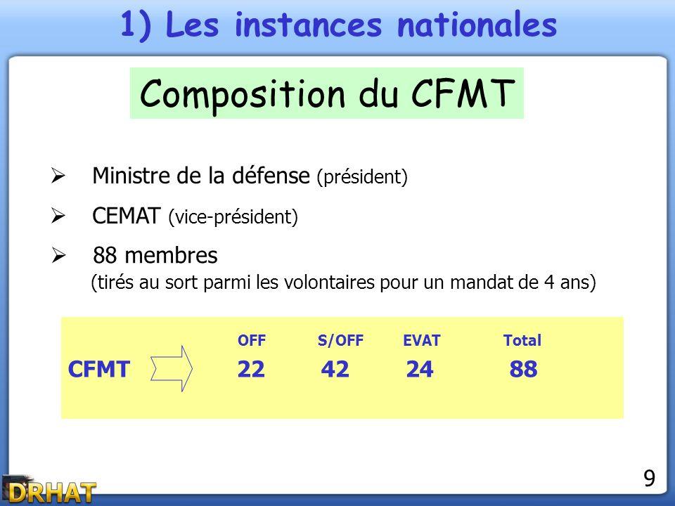 1) Les instances nationales Composition du CFMT Ministre de la défense (président) CEMAT (vice-président) 88 membres (tirés au sort parmi les volontai