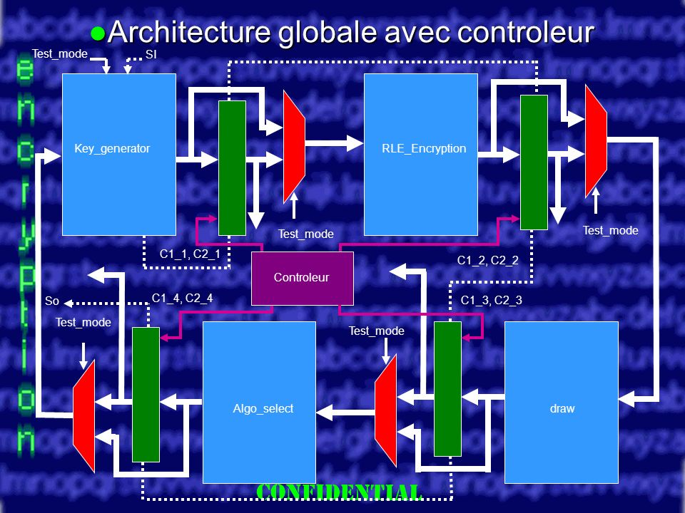 Slide 25 Controleur Test_mode RLE_EncryptionKey_generator Architecture globale avec controleur Architecture globale avec controleur Test_mode Algo_selectdraw Test_mode SI C1_1, C2_1 C1_2, C2_2 C1_3, C2_3 C1_4, C2_4 So