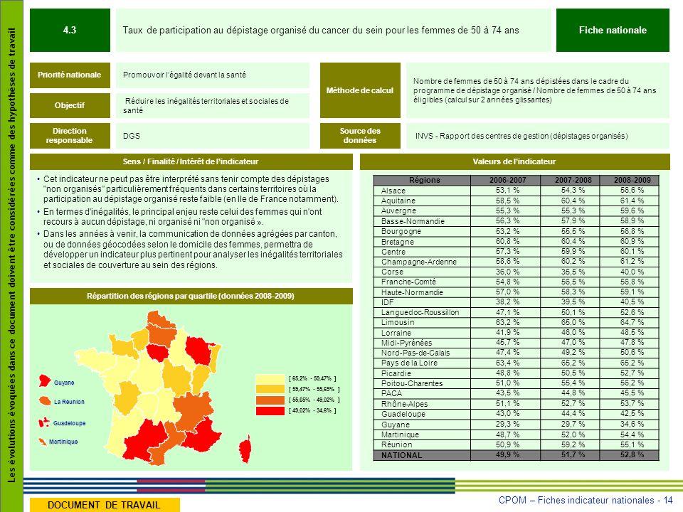 CPOM – Fiches indicateur nationales - 14 Les évolutions évoquées dans ce document doivent être considérées comme des hypothèses de travail DOCUMENT DE