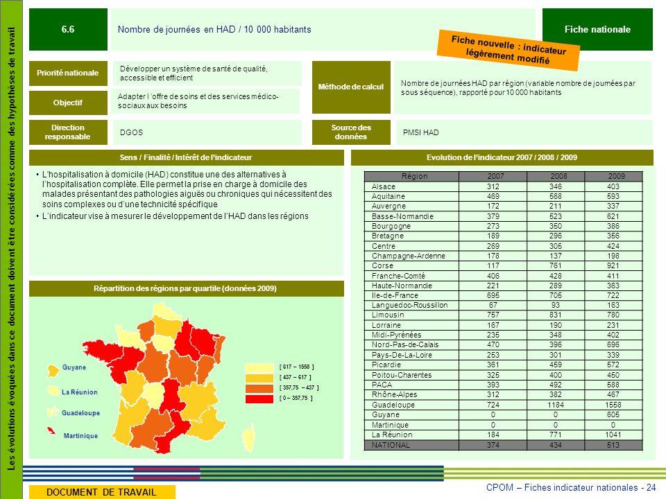 CPOM – Fiches indicateur nationales - 24 Les évolutions évoquées dans ce document doivent être considérées comme des hypothèses de travail DOCUMENT DE TRAVAIL L hospitalisation à domicile (HAD) constitue une des alternatives à lhospitalisation complète.