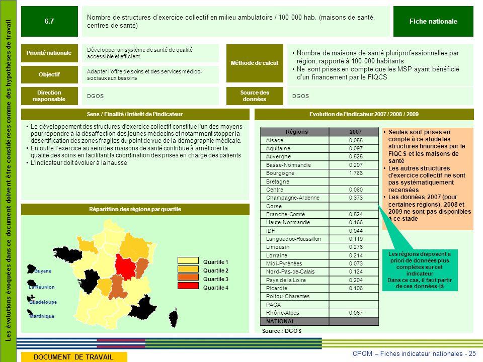 CPOM – Fiches indicateur nationales - 25 Les évolutions évoquées dans ce document doivent être considérées comme des hypothèses de travail DOCUMENT DE