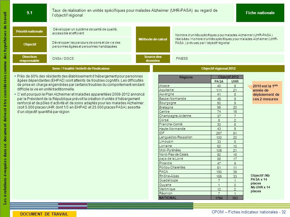 CPOM – Fiches indicateur nationales - 32 Les évolutions évoquées dans ce document doivent être considérées comme des hypothèses de travail DOCUMENT DE
