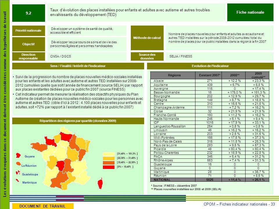 CPOM – Fiches indicateur nationales - 33 Les évolutions évoquées dans ce document doivent être considérées comme des hypothèses de travail DOCUMENT DE