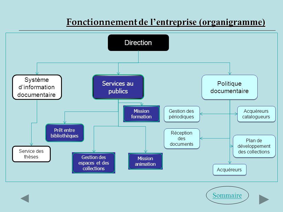 Sommaire Fonctionnement de lentreprise (organigramme) Direction Système dinformation documentaire Services au publics Politique documentaire Service d