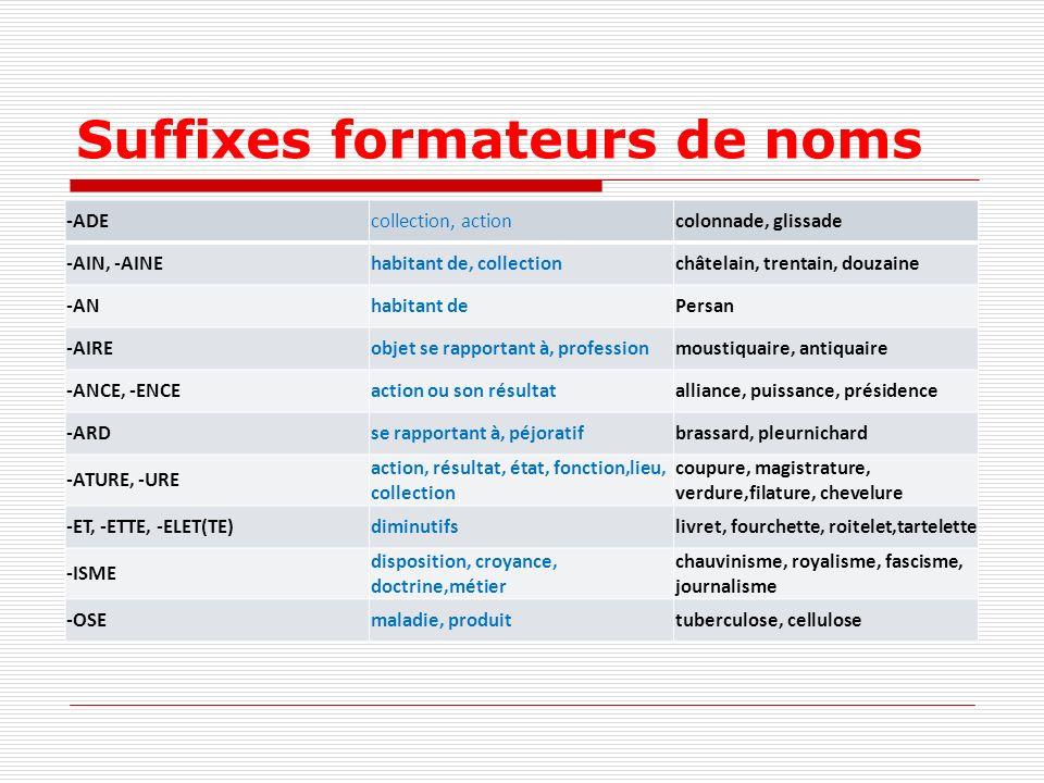 Suffixes formateurs de noms -ADEcollection, actioncolonnade, glissade -AIN, -AINEhabitant de, collectionchâtelain, trentain, douzaine -ANhabitant dePe