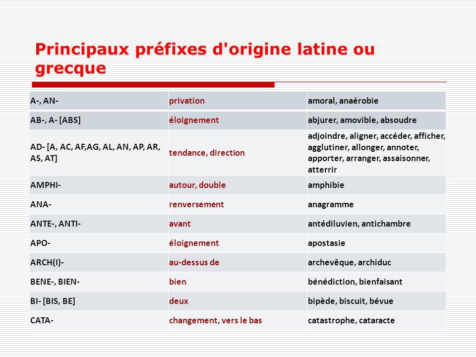 Principaux préfixes d'origine latine ou grecque A-, AN-privationamoral, anaérobie AB-, A- [ABS]éloignementabjurer, amovible, absoudre AD- [A, AC, AF,A