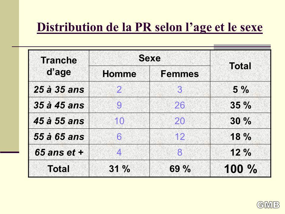 Distribution de la PR selon lage et le sexe Tranche dage Sexe Total HommeFemmes 25 à 35 ans235 % 35 à 45 ans92635 % 45 à 55 ans102030 % 55 à 65 ans61218 % 65 ans et +4812 % Total31 %69 % 100 %