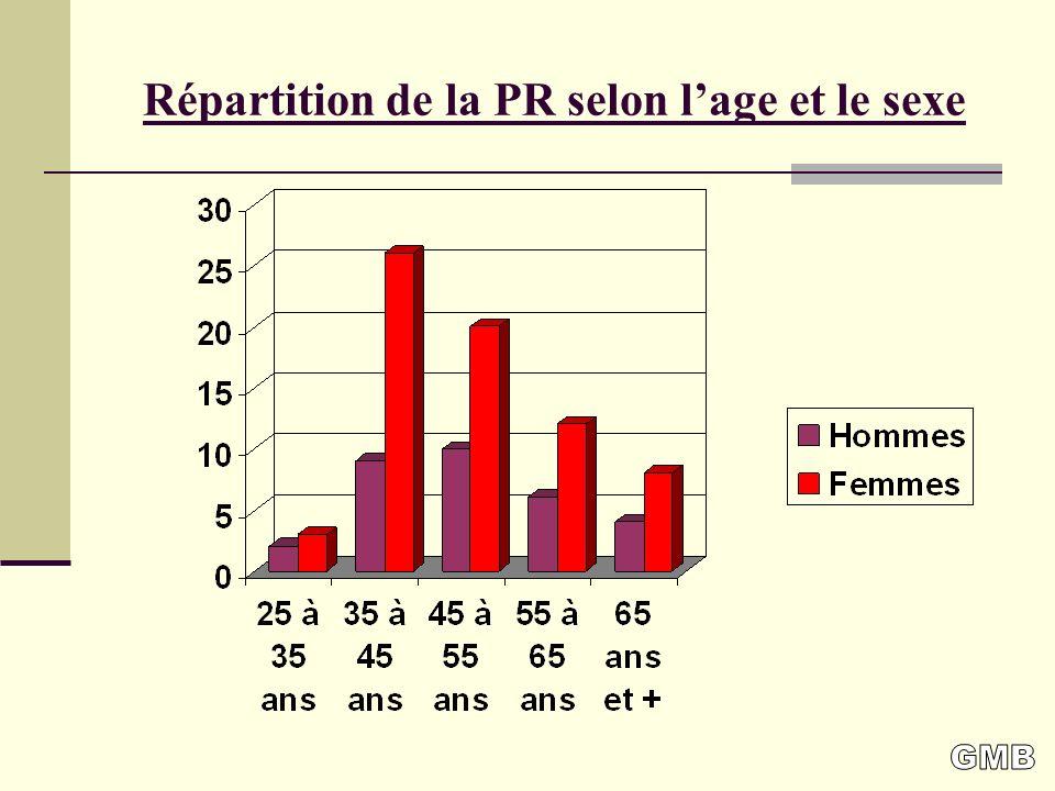 Répartition de la PR selon lage et le sexe