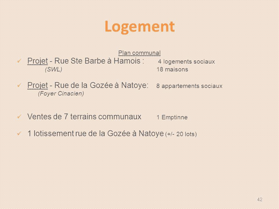 Logement Plan communal Projet - Rue Ste Barbe à Hamois : 4 logements sociaux (SWL)18 maisons Projet - Rue de la Gozée à Natoye: 8 appartements sociaux (Foyer Cinacien) Ventes de 7 terrains communaux 1 Emptinne 1 lotissement rue de la Gozée à Natoye (+/- 20 lots) 42
