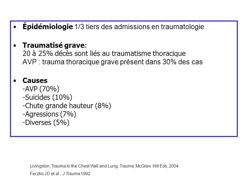 Épidémiologie 1/3 tiers des admissions en traumatologie Traumatisé grave: 20 à 25% décès sont liés au traumatisme thoracique AVP : trauma thoracique g