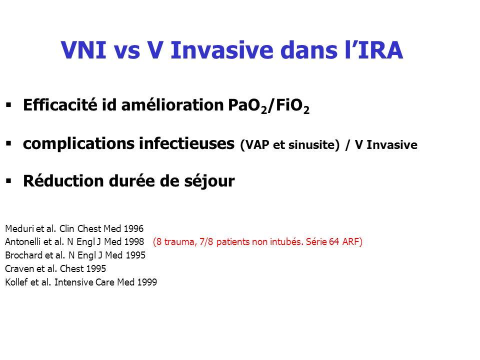 Efficacité id amélioration PaO 2 /FiO 2 complications infectieuses (VAP et sinusite) / V Invasive Réduction durée de séjour Meduri et al. Clin Chest M
