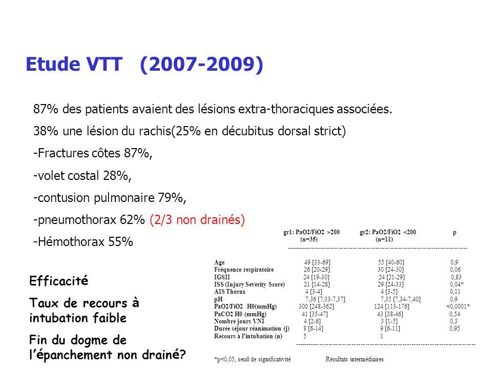 Etude VTT (2007-2009) 87% des patients avaient des lésions extra-thoraciques associées. 38% une lésion du rachis(25% en décubitus dorsal strict) -Frac
